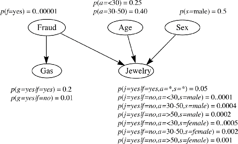 Figure 2 for Structure Learning of Probabilistic Graphical Models: A Comprehensive Survey