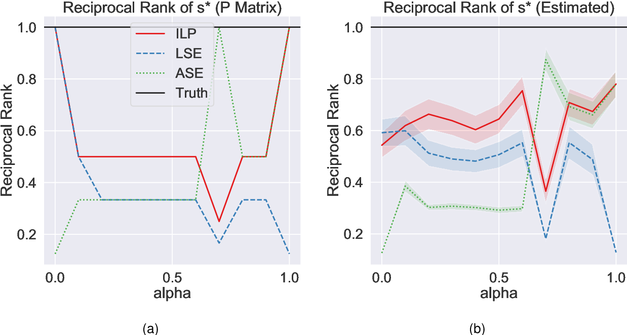 Figure 2 for Learning to rank via combining representations