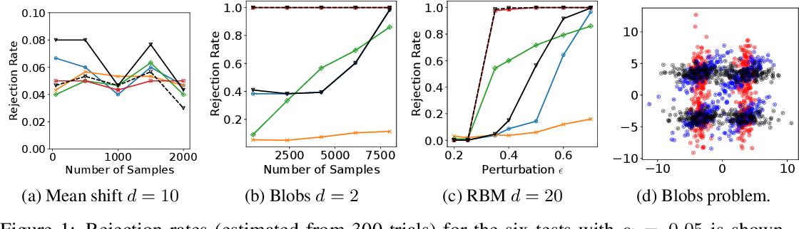 Figure 1 for Kernel Stein Tests for Multiple Model Comparison