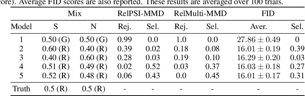 Figure 2 for Kernel Stein Tests for Multiple Model Comparison