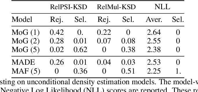Figure 4 for Kernel Stein Tests for Multiple Model Comparison