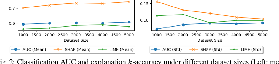 Figure 3 for Evaluating the Correctness of Explainable AI Algorithms for Classification