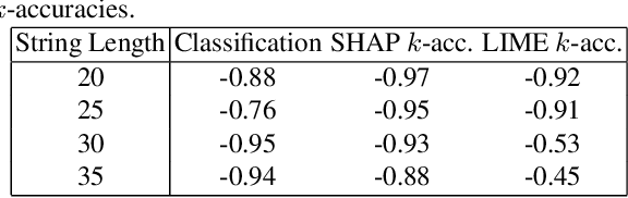 Figure 4 for Evaluating the Correctness of Explainable AI Algorithms for Classification
