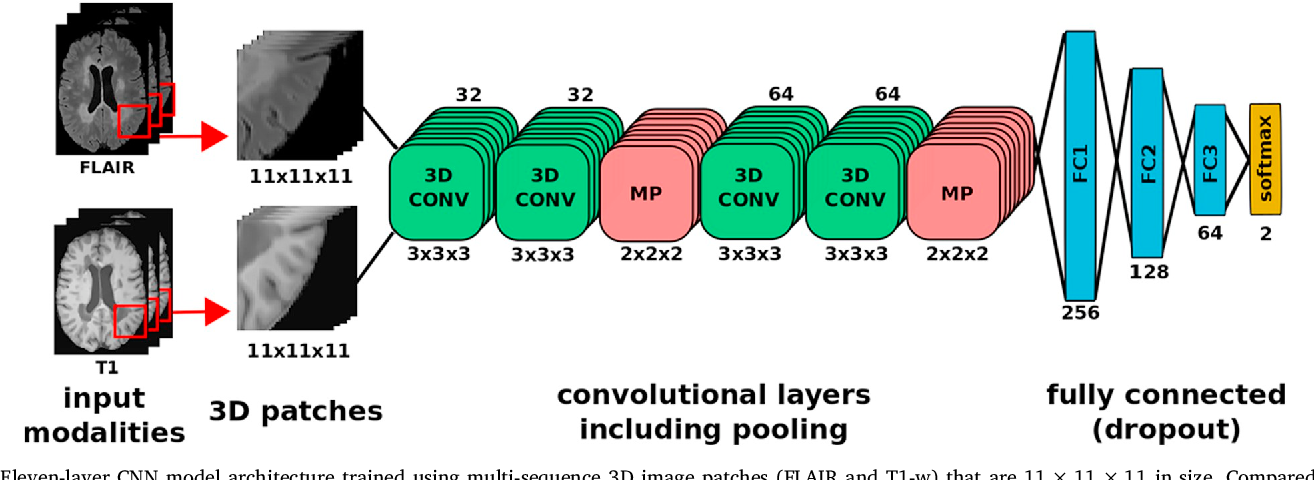 Figure 1 for One-shot domain adaptation in multiple sclerosis lesion segmentation using convolutional neural networks