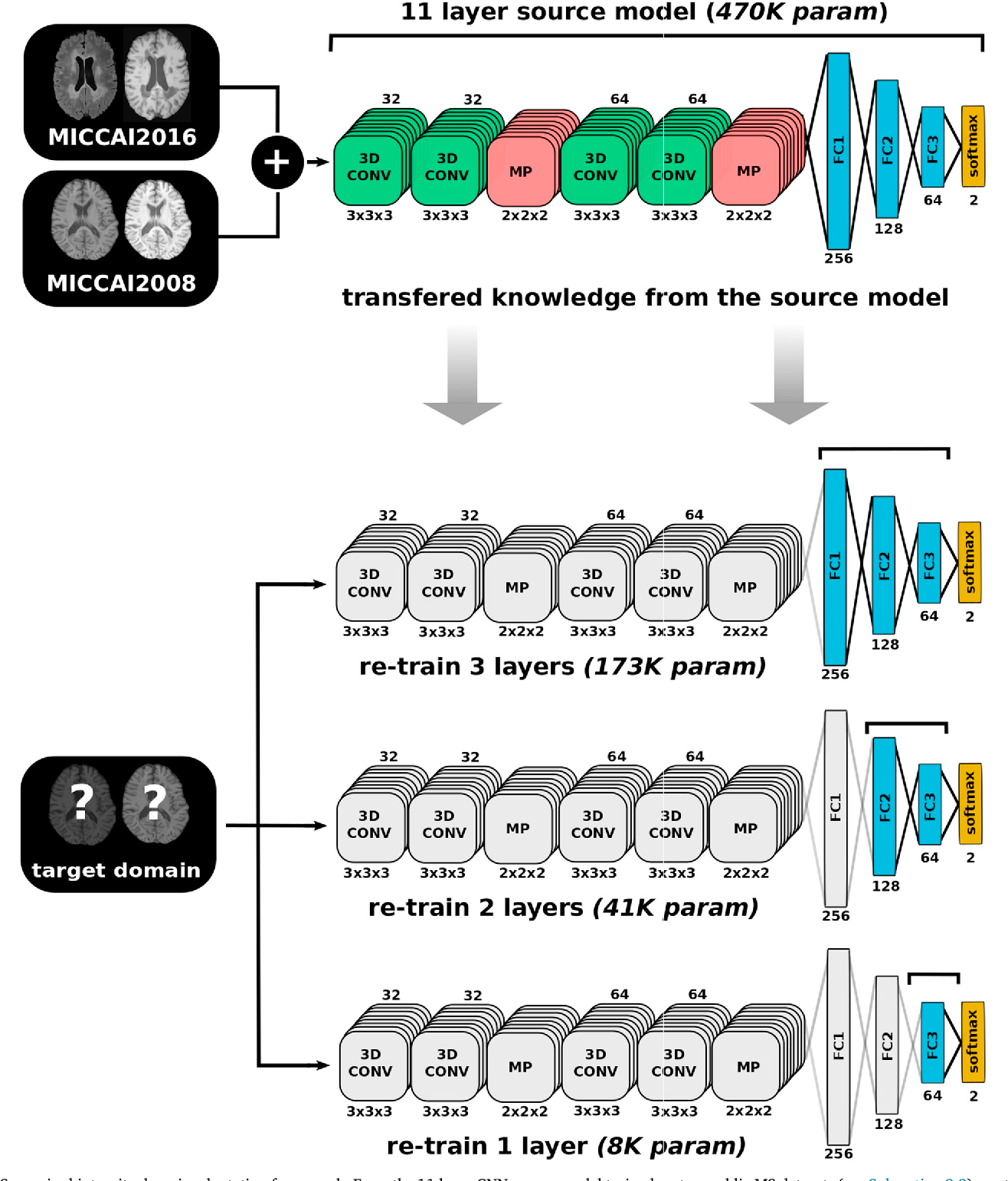 Figure 3 for One-shot domain adaptation in multiple sclerosis lesion segmentation using convolutional neural networks