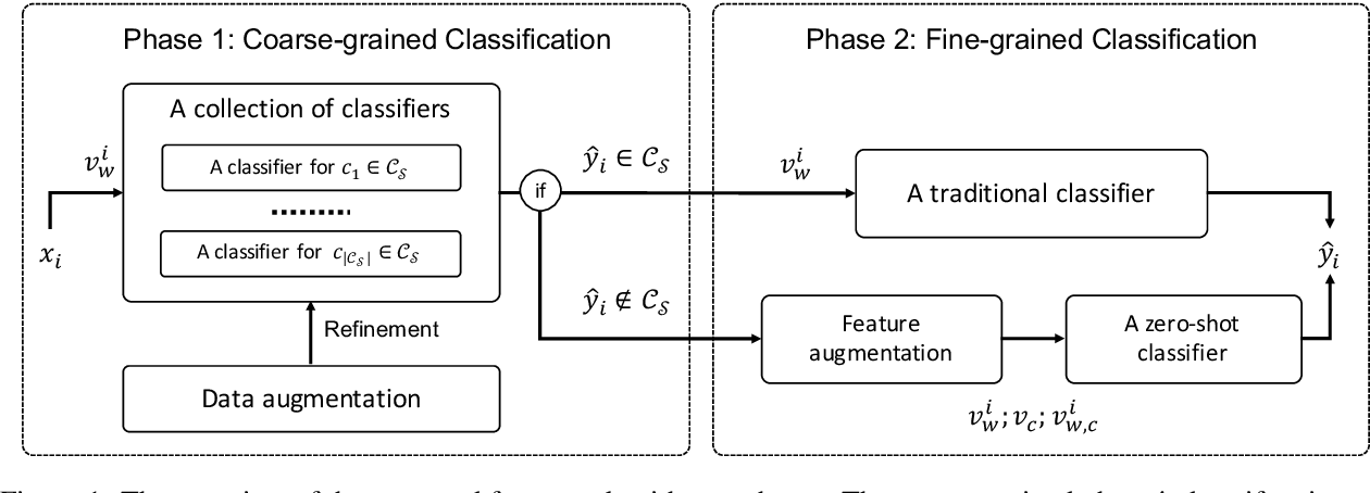 Figure 1 for Integrating Semantic Knowledge to Tackle Zero-shot Text Classification