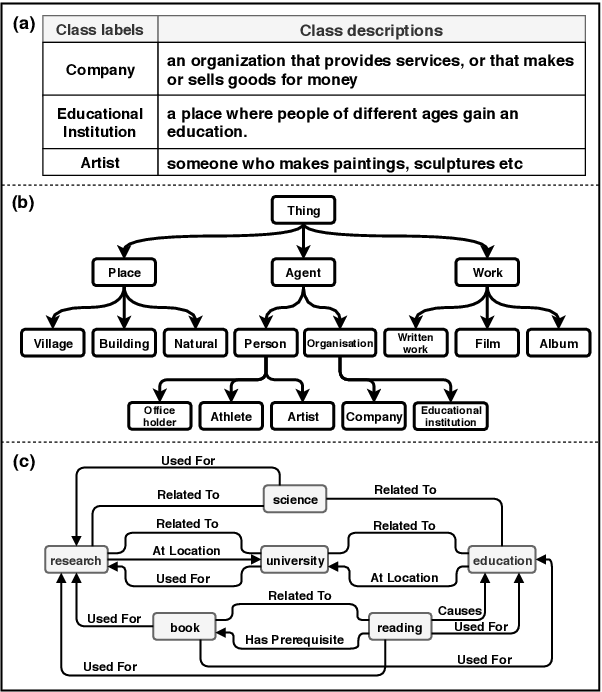 Figure 3 for Integrating Semantic Knowledge to Tackle Zero-shot Text Classification