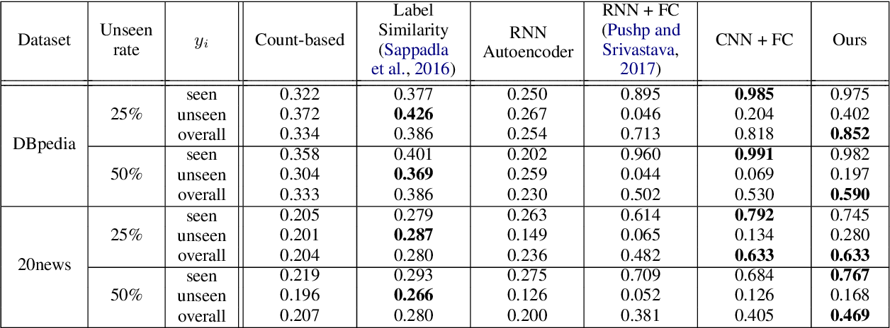 Figure 4 for Integrating Semantic Knowledge to Tackle Zero-shot Text Classification