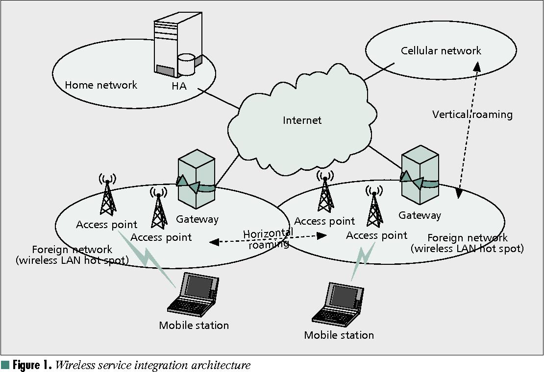 wireless service integration architecture