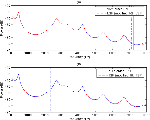 A comparison of LSF and ISP representations for wideband LPC
