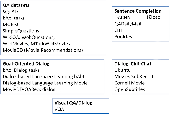 Figure 1 for ParlAI: A Dialog Research Software Platform