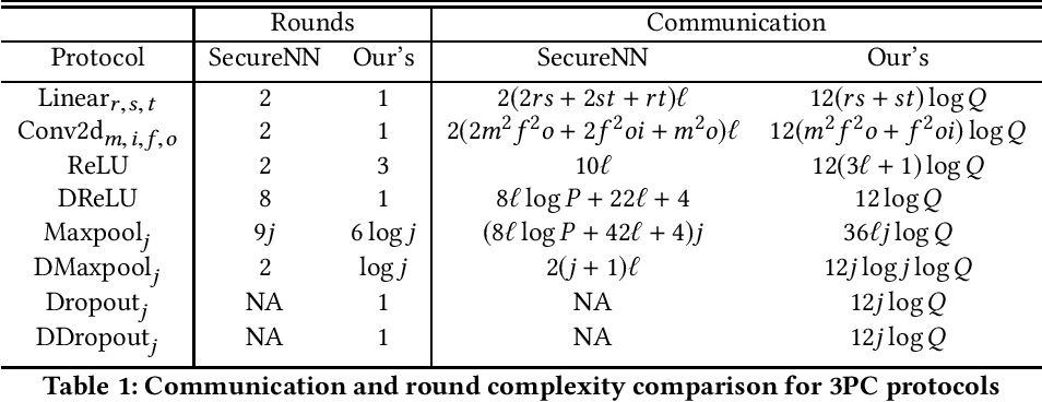 Figure 1 for MPC-enabled Privacy-Preserving Neural Network Training against Malicious Attack