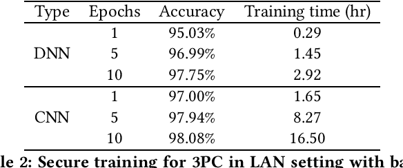 Figure 2 for MPC-enabled Privacy-Preserving Neural Network Training against Malicious Attack