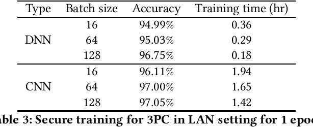 Figure 3 for MPC-enabled Privacy-Preserving Neural Network Training against Malicious Attack