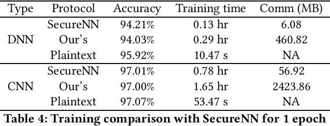 Figure 4 for MPC-enabled Privacy-Preserving Neural Network Training against Malicious Attack