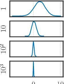 Figure 1 for Auto-Encoding Sequential Monte Carlo