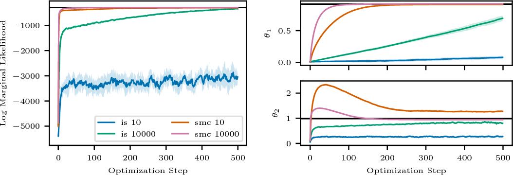 Figure 2 for Auto-Encoding Sequential Monte Carlo