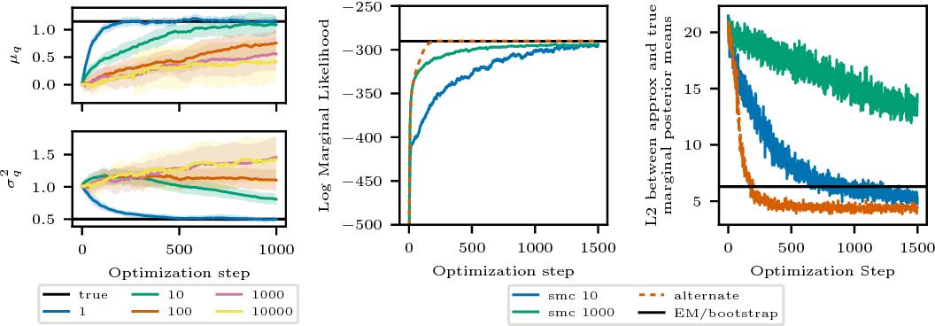 Figure 3 for Auto-Encoding Sequential Monte Carlo