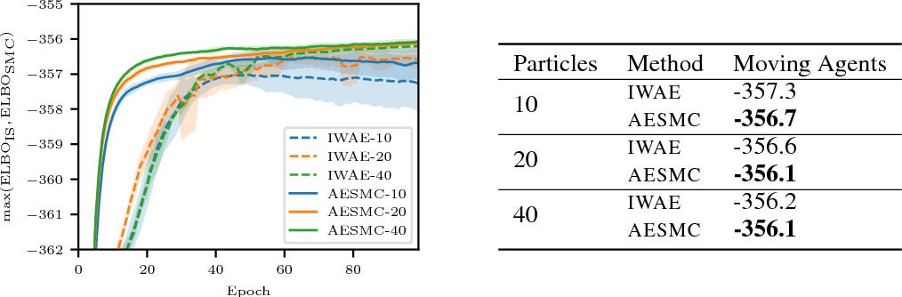 Figure 4 for Auto-Encoding Sequential Monte Carlo