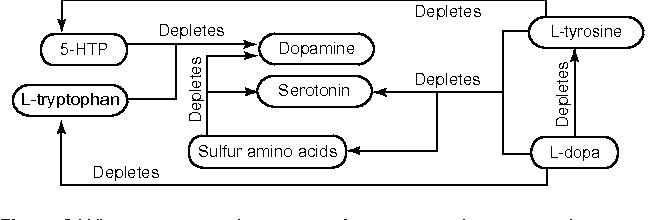 5-HTP efficacy and contraindications - Semantic Scholar