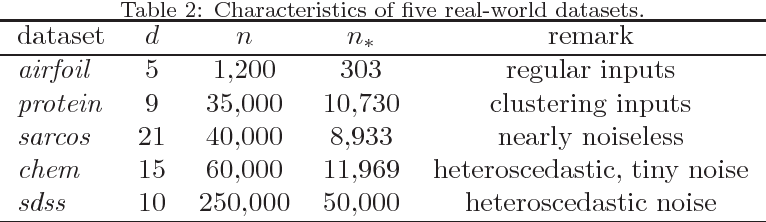 Figure 4 for Understanding and Comparing Scalable Gaussian Process Regression for Big Data