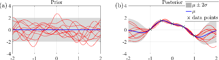 Figure 1 for Understanding and Comparing Scalable Gaussian Process Regression for Big Data