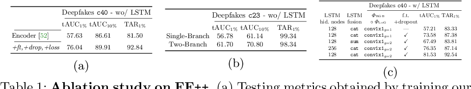 Figure 1 for Two-branch Recurrent Network for Isolating Deepfakes in Videos