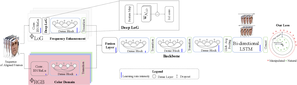 Figure 2 for Two-branch Recurrent Network for Isolating Deepfakes in Videos