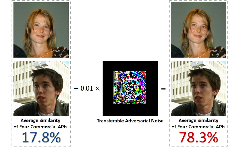 Figure 1 for Towards Transferable Adversarial Attack against Deep Face Recognition