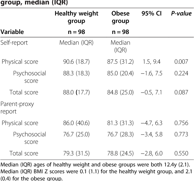 Health related quality of life of obese adolescents in Kuwait