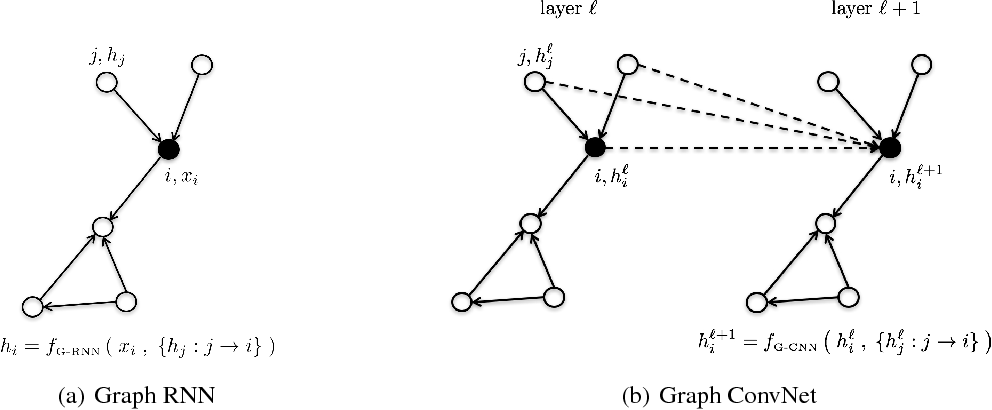 Figure 1 for Residual Gated Graph ConvNets