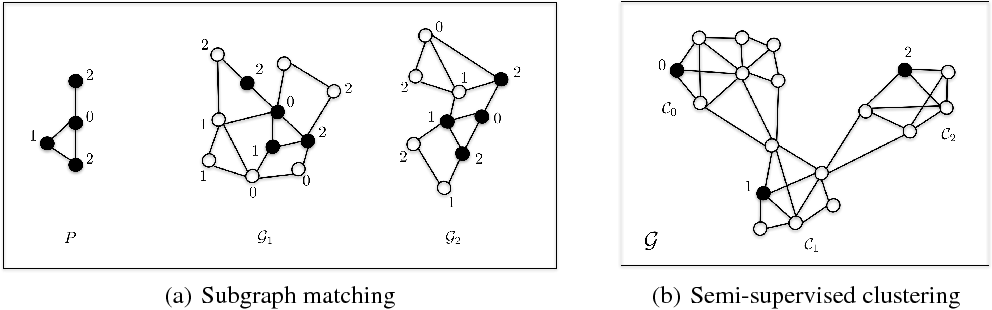 Figure 2 for Residual Gated Graph ConvNets