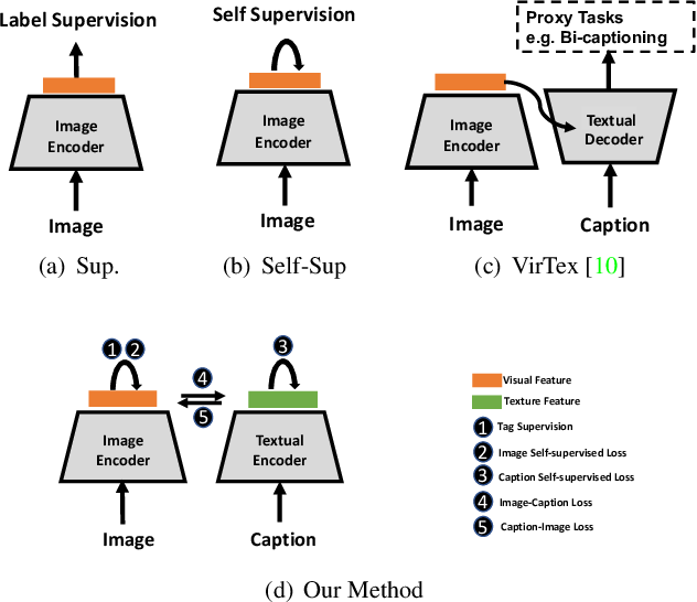 Figure 1 for Multimodal Contrastive Training for Visual Representation Learning