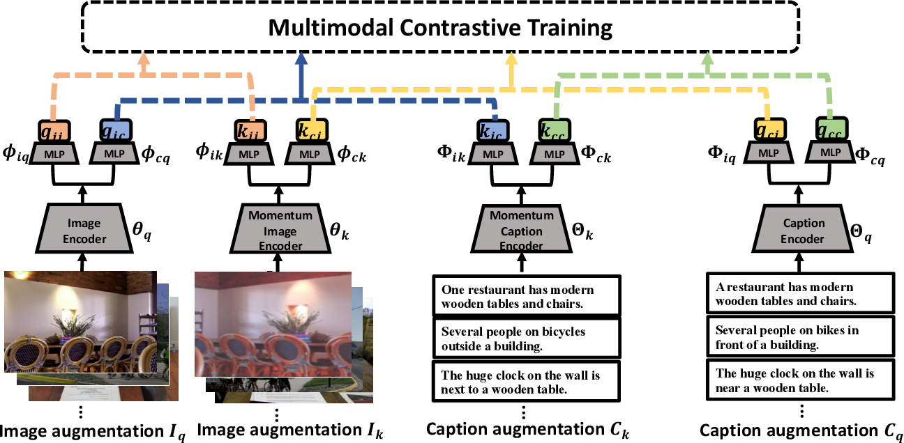 Figure 3 for Multimodal Contrastive Training for Visual Representation Learning