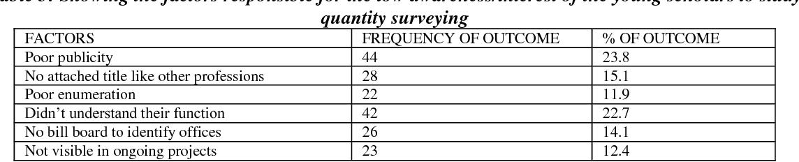 PDF] Marketing Quantity Surveying Profession in South