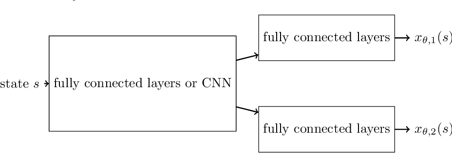 Figure 1 for A Stochastic Composite Augmented Lagrangian Method For Reinforcement Learning