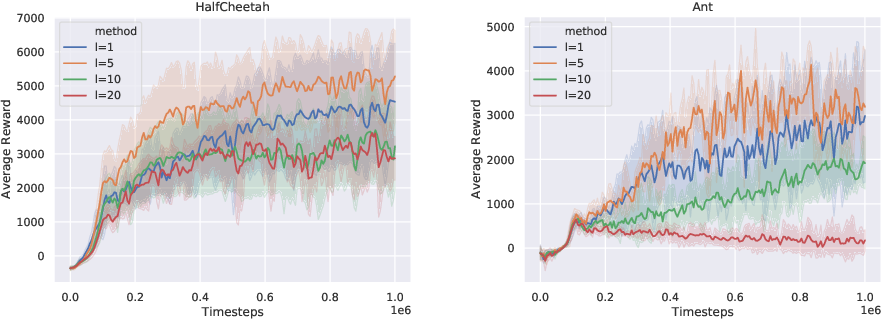 Figure 3 for A Stochastic Composite Augmented Lagrangian Method For Reinforcement Learning