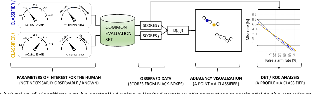 Figure 1 for Visualizing Classifier Adjacency Relations: A Case Study in Speaker Verification and Voice Anti-Spoofing