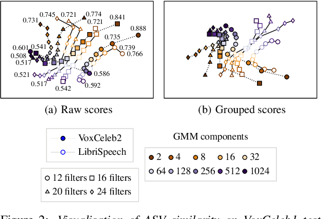 Figure 2 for Visualizing Classifier Adjacency Relations: A Case Study in Speaker Verification and Voice Anti-Spoofing