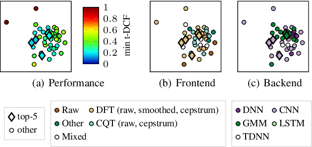 Figure 3 for Visualizing Classifier Adjacency Relations: A Case Study in Speaker Verification and Voice Anti-Spoofing