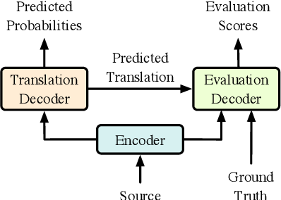 Figure 1 for Modeling Fluency and Faithfulness for Diverse Neural Machine Translation