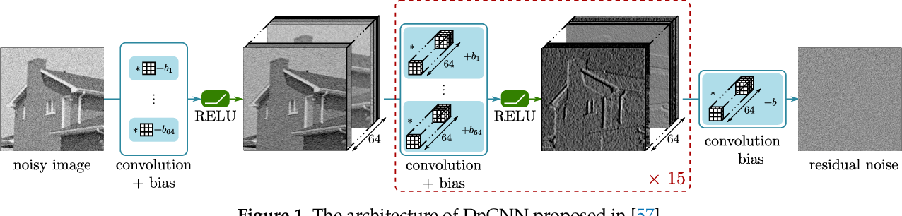Figure 1 for SAR Image Despeckling by Deep Neural Networks: from a pre-trained model to an end-to-end training strategy