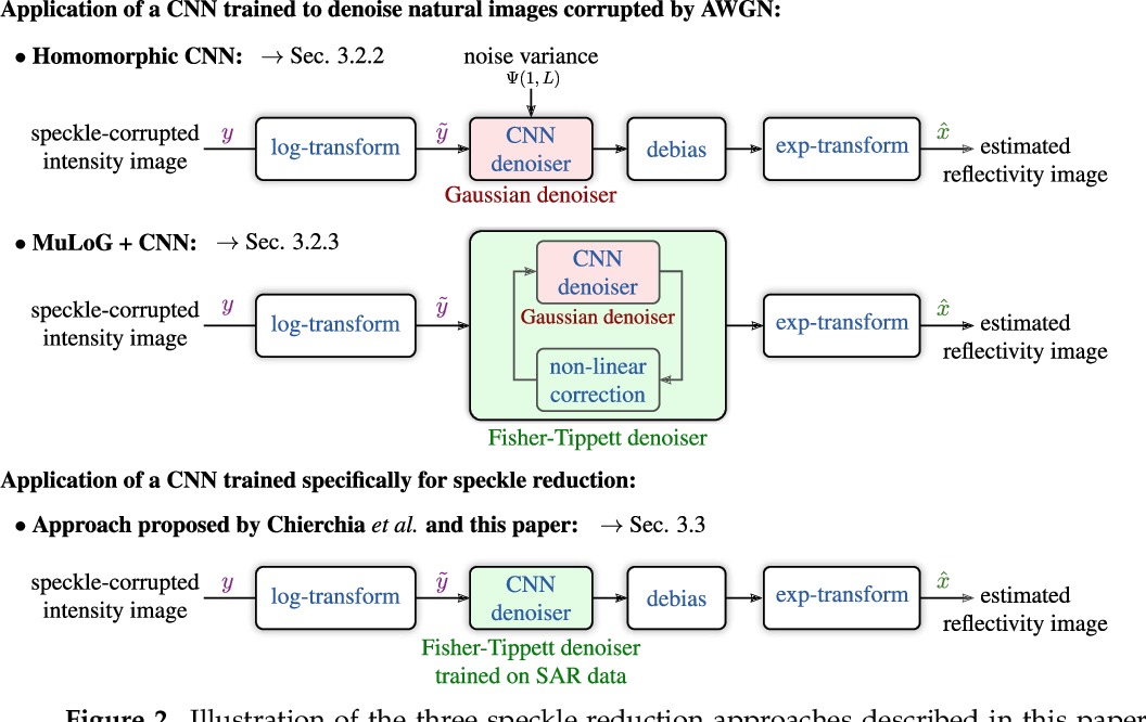 Figure 3 for SAR Image Despeckling by Deep Neural Networks: from a pre-trained model to an end-to-end training strategy
