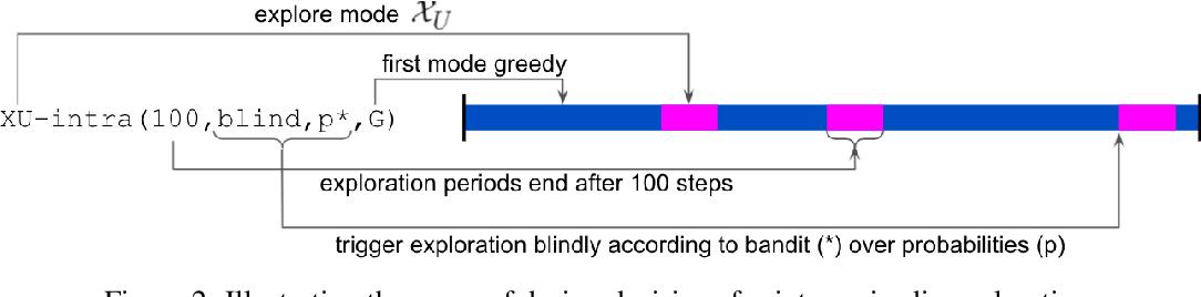 Figure 3 for When should agents explore?