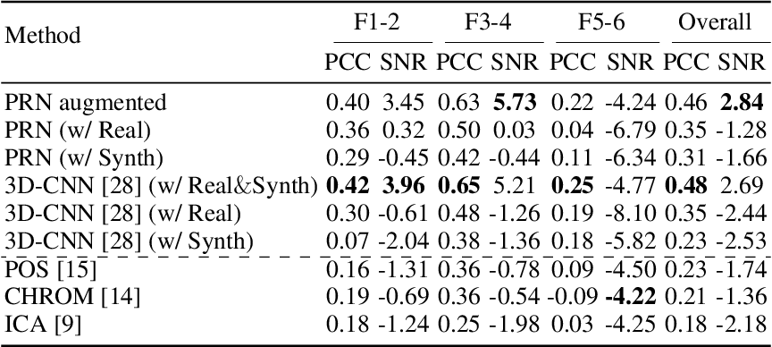 Figure 4 for Overcoming Difficulty in Obtaining Dark-skinned Subjects for Remote-PPG by Synthetic Augmentation