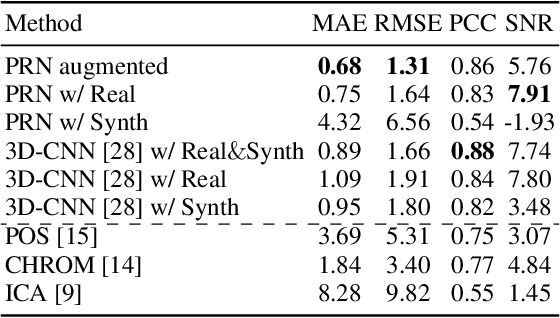 Figure 2 for Overcoming Difficulty in Obtaining Dark-skinned Subjects for Remote-PPG by Synthetic Augmentation