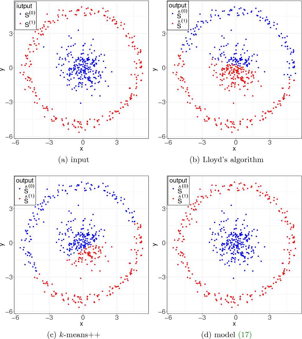 Figure 4 for Weighted total variation based convex clustering