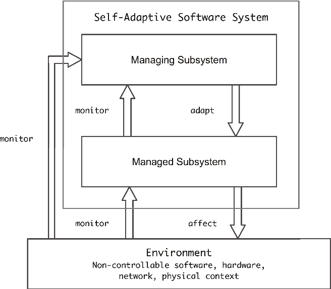 On Patterns For Decentralized Control In Self Adaptive Systems
