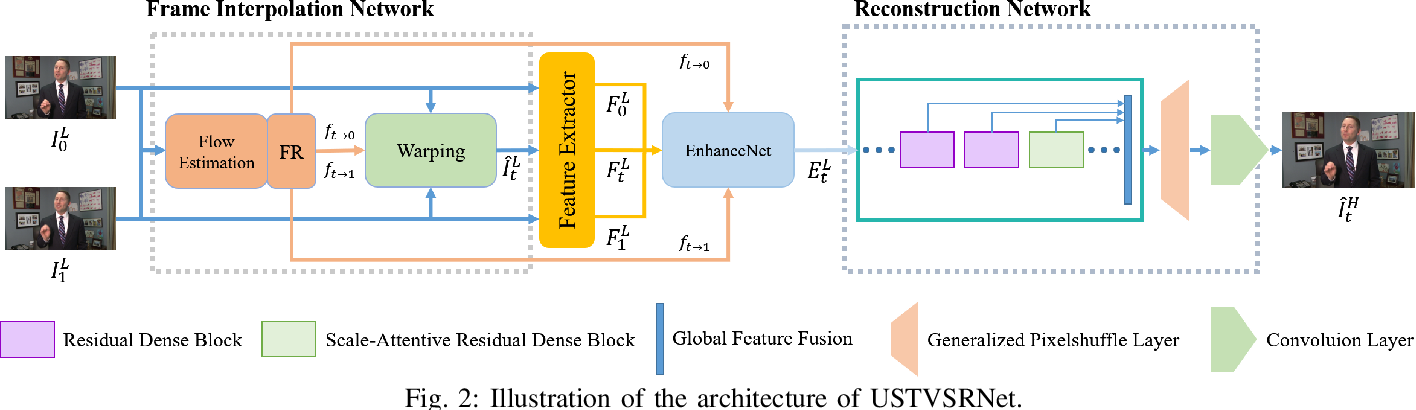 Figure 2 for Learning for Unconstrained Space-Time Video Super-Resolution