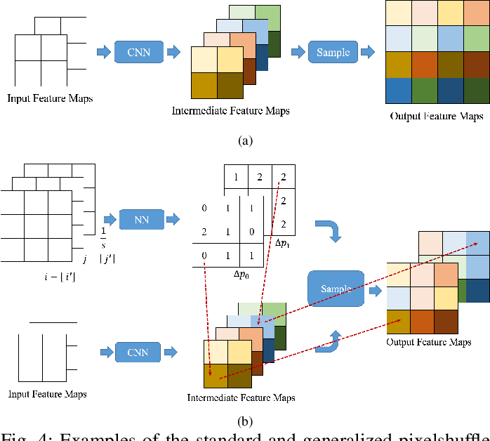 Figure 4 for Learning for Unconstrained Space-Time Video Super-Resolution